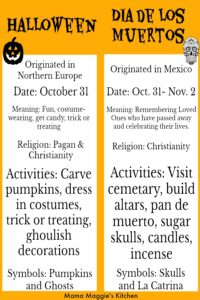 Chart showing the differences between Halloween and Dia de Los Muertos.